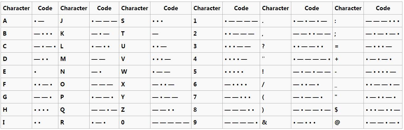 Morse Code Translator Decoder Alphabet